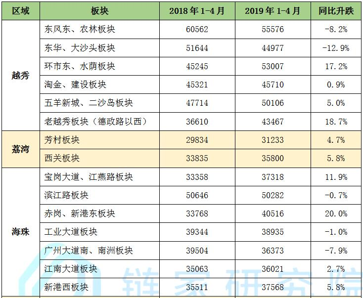 网签同比减少17%  广州链家1-4月二手市场报告发布